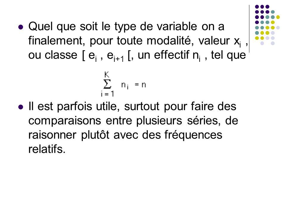 Quel que soit le type de variable on a finalement, pour toute modalité, valeur xi , ou classe [ ei , ei+1 [, un effectif ni , tel que